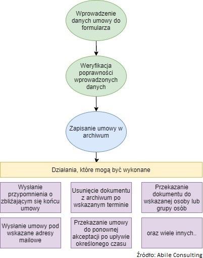 Proces zarządzania umowami, obieg dokumentów księgowych